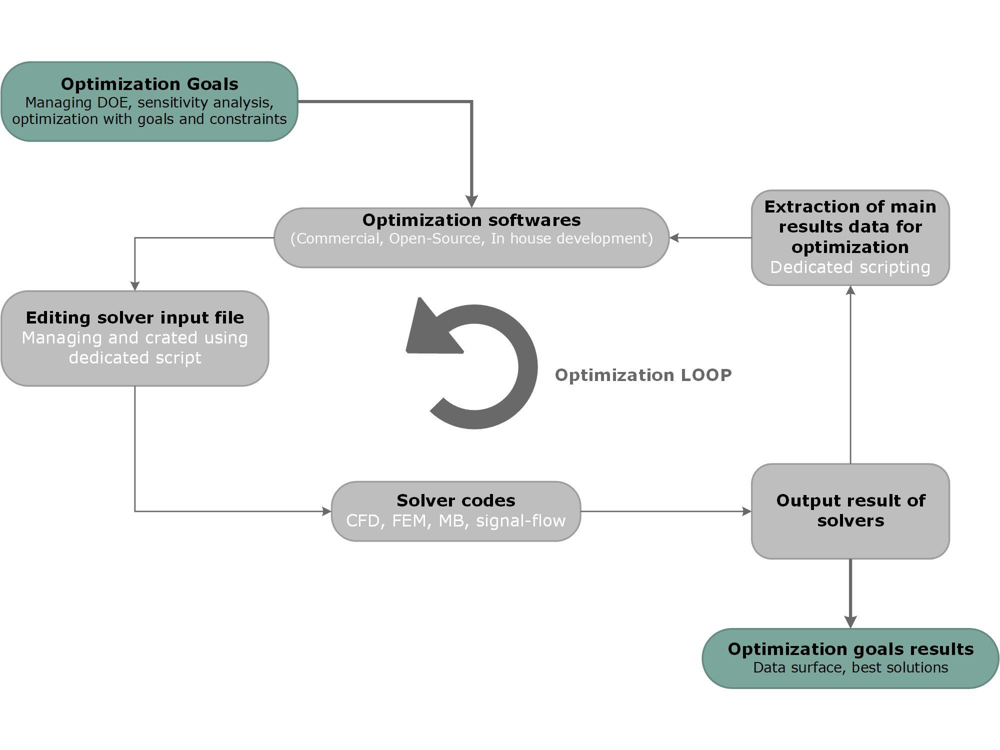 Process&product optimization - Allovis
